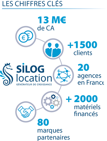 les chiffres clés de Silog Location